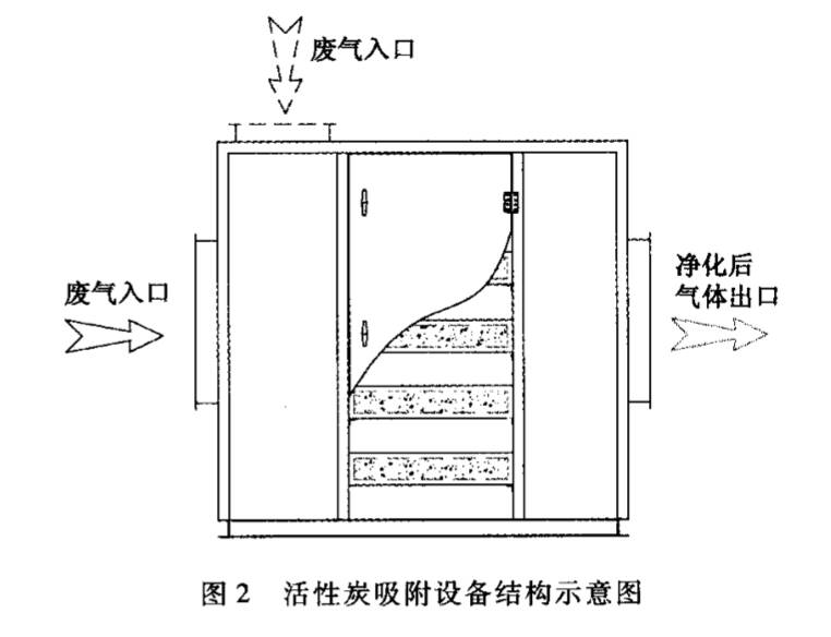 活性碳吸附装置